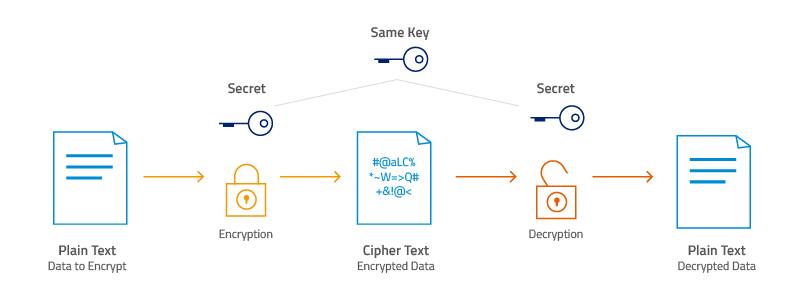 encryption_types
