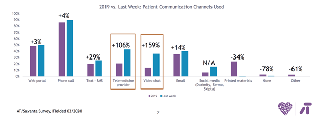 2019 vs Last Week: Patient Communication Channels Used